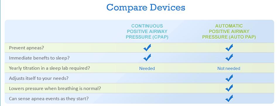 apap vs cpap machine