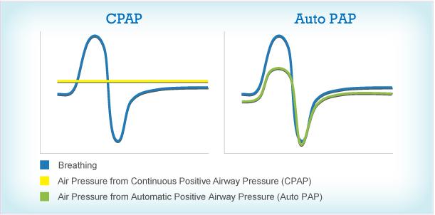 cpap vs apap machine